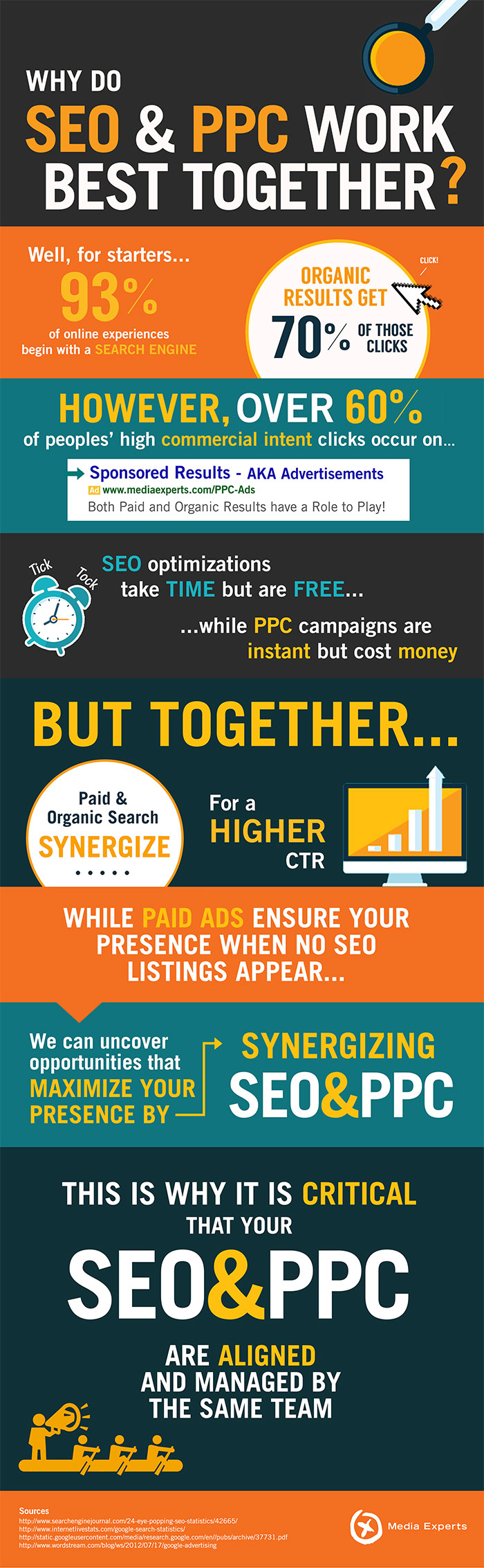 Why Do SEO & PPC Work Together The Best?