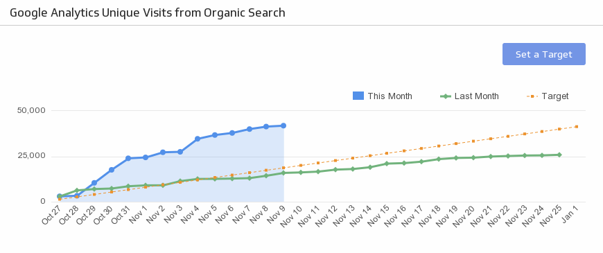 seo organic search traffic