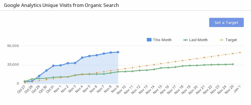seo organic search traffic