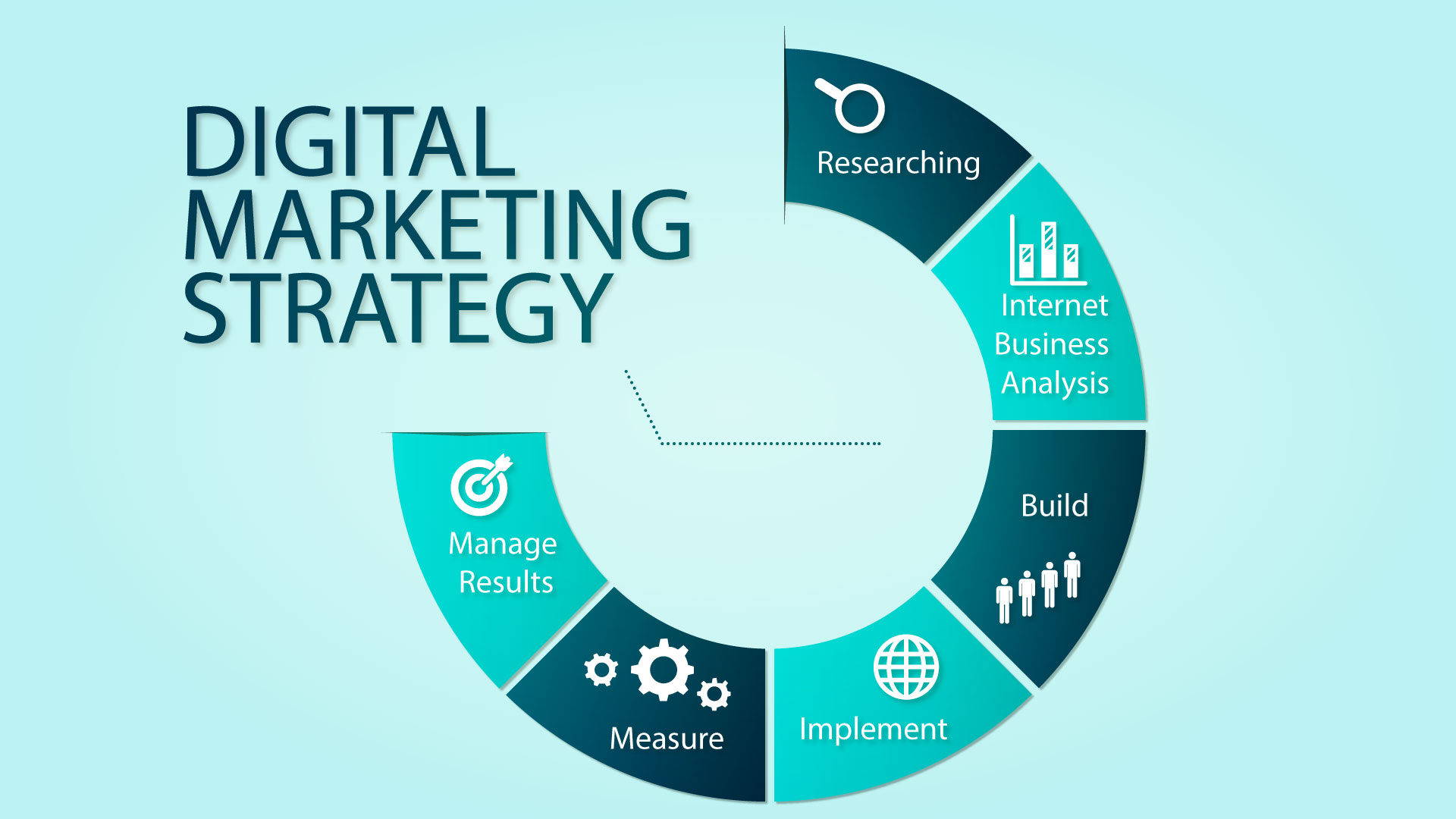 Steps To Successful Digital Marketing For Your Business Edkent Media