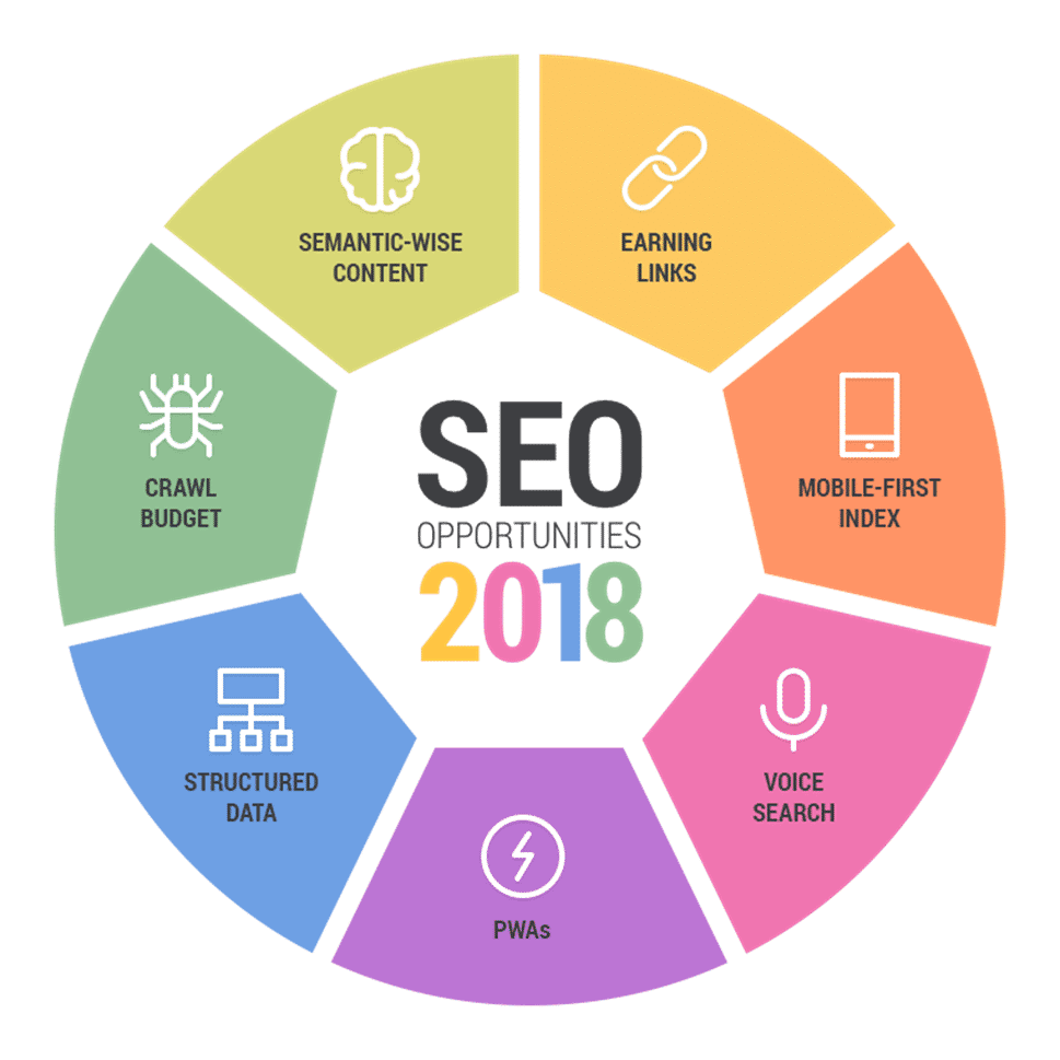 8 Reasons Why SEO Is Important for Your Business In 2018